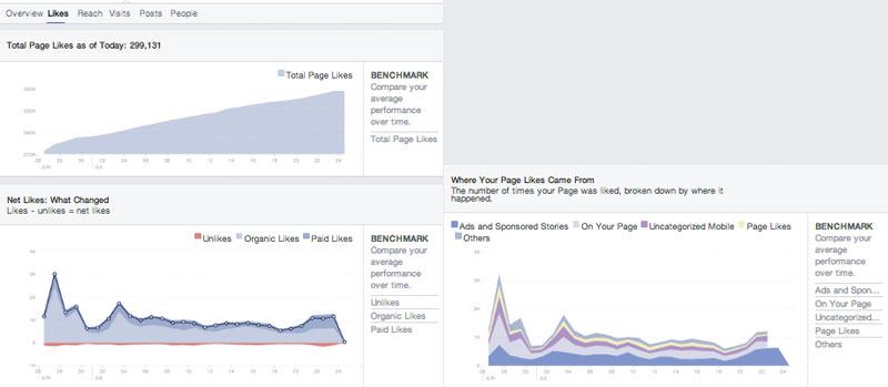 FB Insights - Likes - Facebook Insights analytics tools